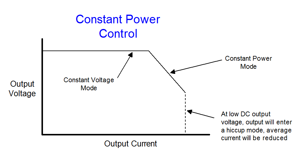 Basic power supply output characteristic curve